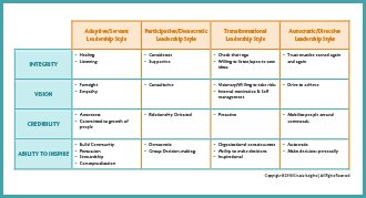 View Leadership Table